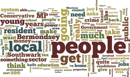 Wordle representation of this interview generated