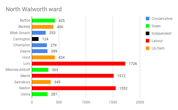 Local elections: Labour and Lib Dems hold their ground in North Southwark